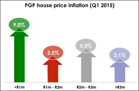 Source: Pam Golding Residential Property Index (PGP Index)