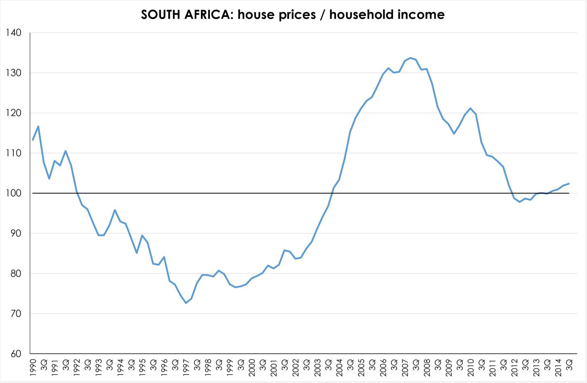 Fig 1 SA ratio house prices to household income