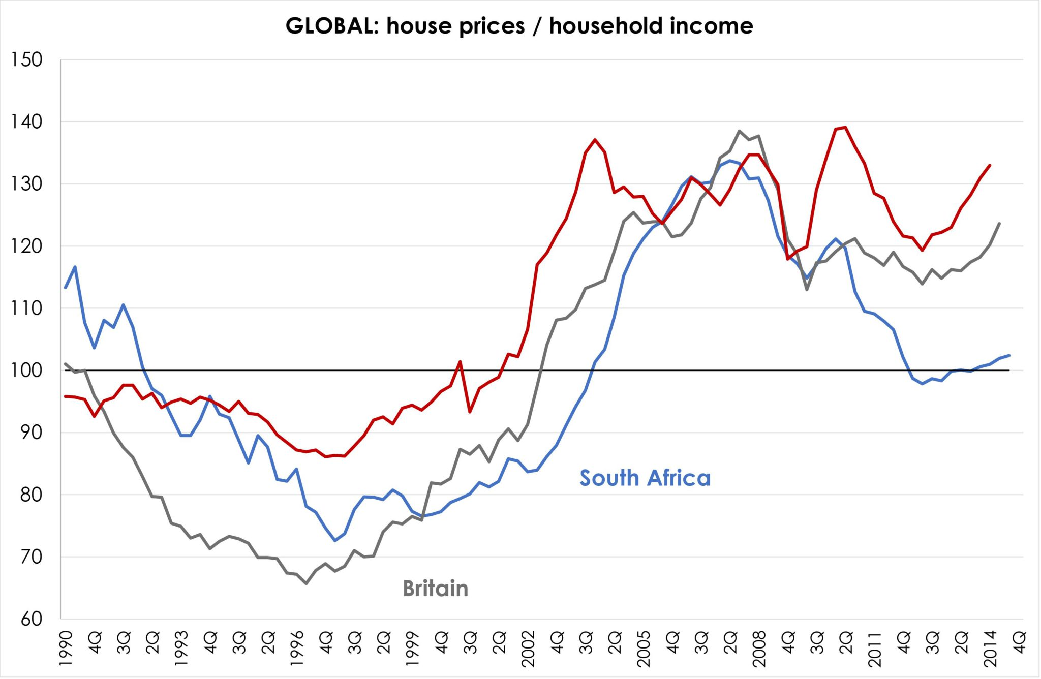 Fig 2 global house prices to household income