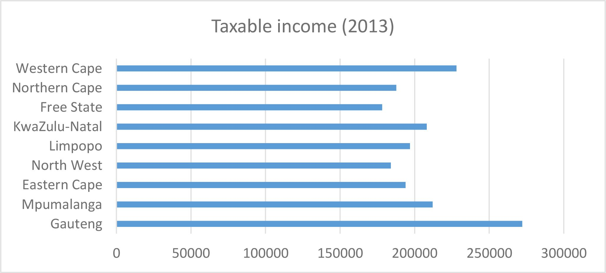 Fig 3 provincial house prices to average taxable income