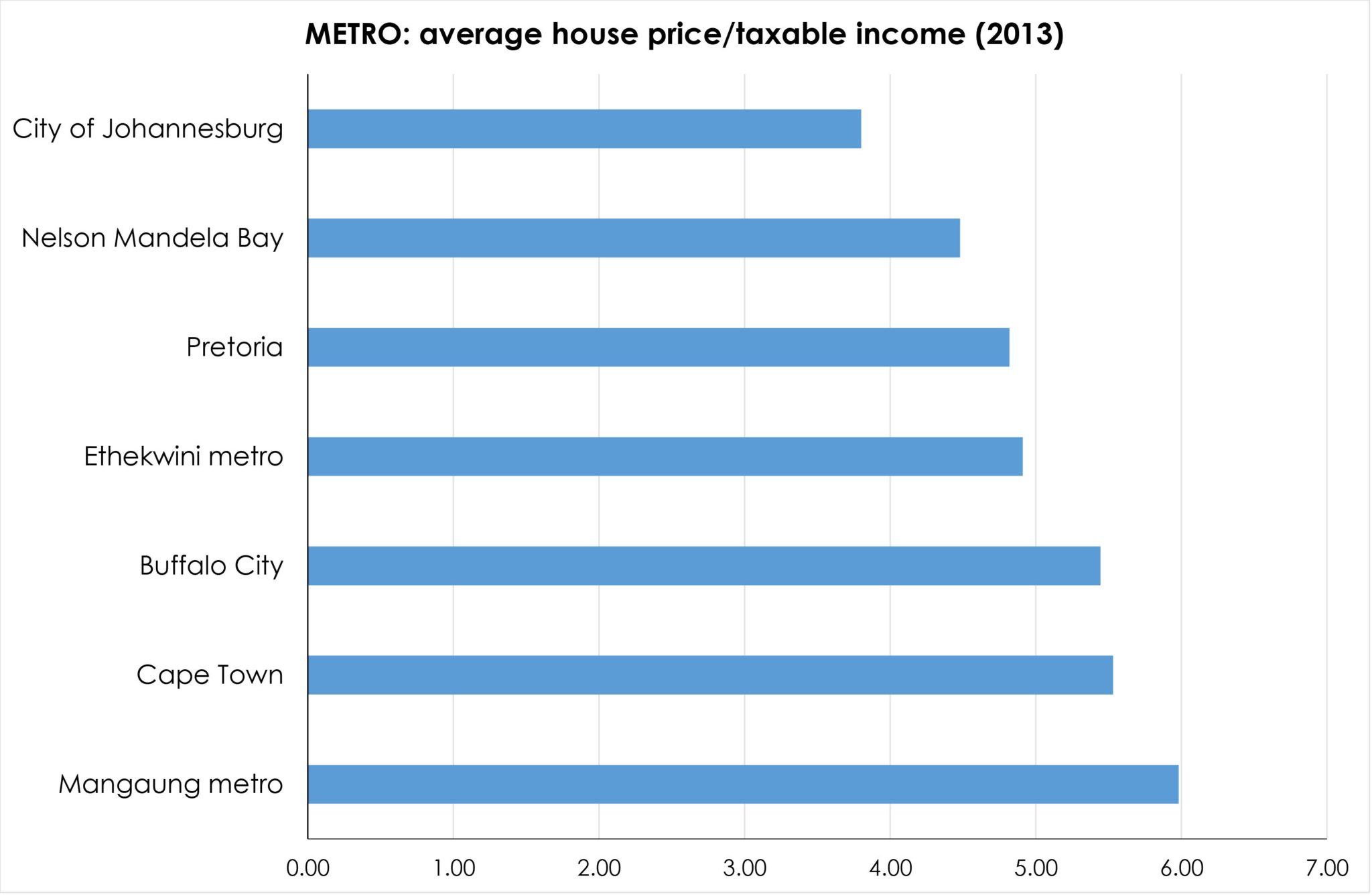 Fig 4 Municipal house prices relative to income
