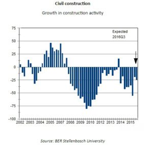 Civil Construction: Growth in Construction Activity