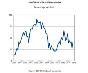 FNB/BER Civil Confidence Index: Percentage Satisfied