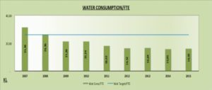 Water Consumption Graph Nedbank