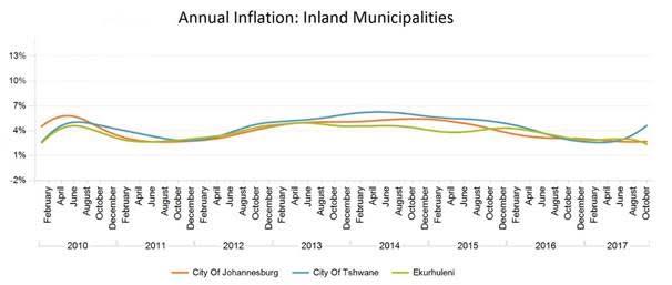 Lightstone: Annual Inflation: Inland Municipalities