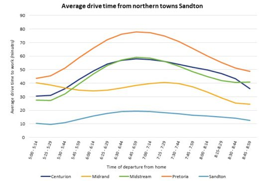 Average drive time from norther towns Sandton