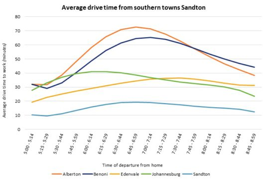 Average drive time from southern towns Sandton