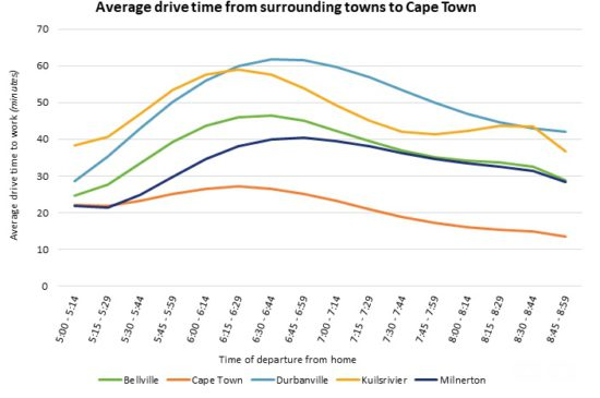 Average drive time from surrounding towns to Cape Town