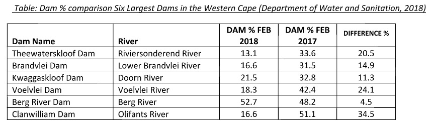 Dam Comparison Table