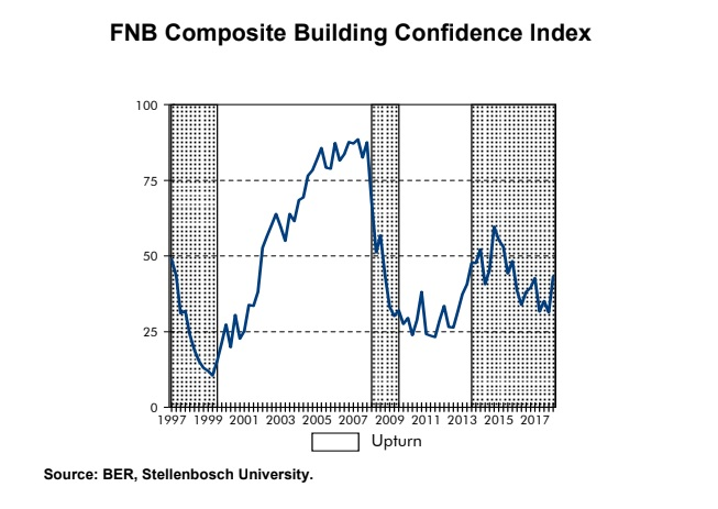 FNB Composite Building Confidence Index