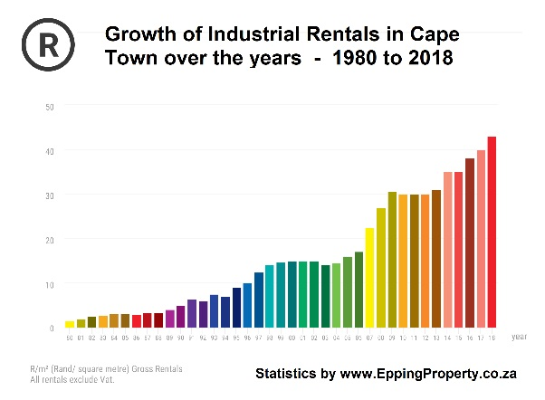 Growth of Industrial Rentals in Cape Town over the years - 1980 to 2018