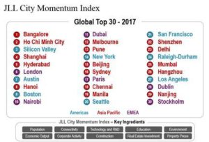 JLL City Momentum Index