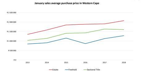 January Sales Average Purchase Price in the Western Cape