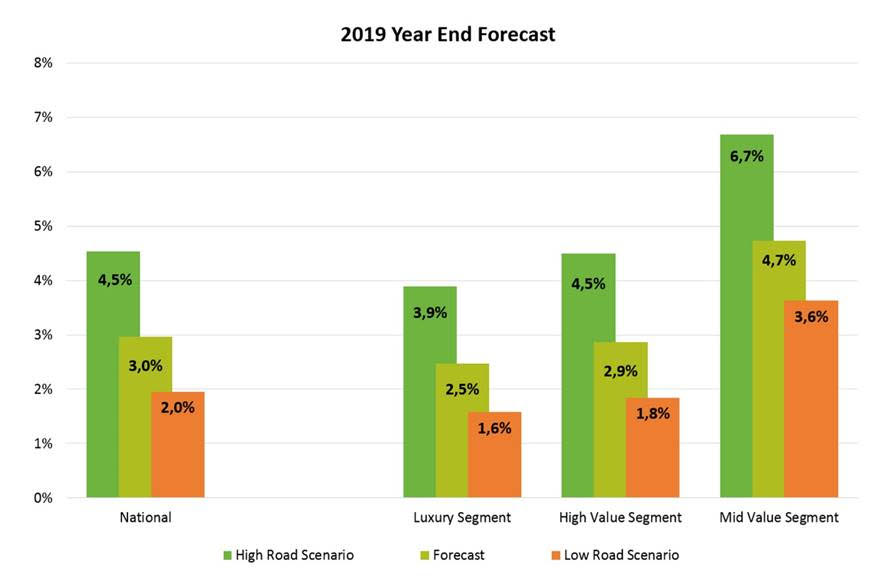 Lightstone 2019 Year End Forecast