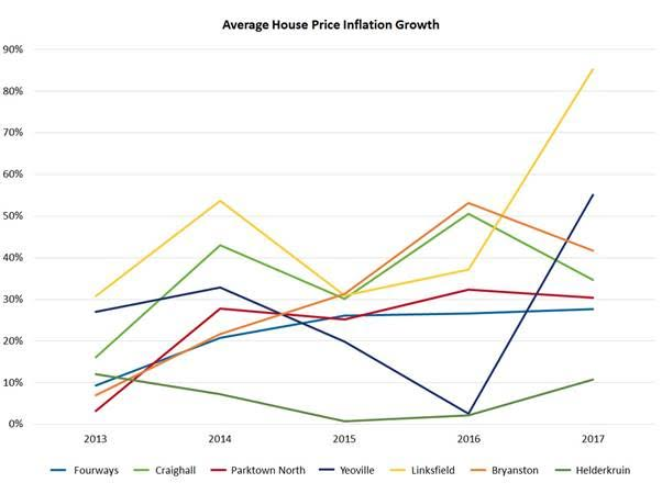Lightstone Average House Price Inflation Growth