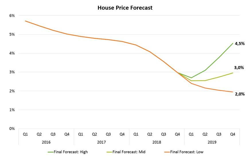 Lightstone House Price Forecast