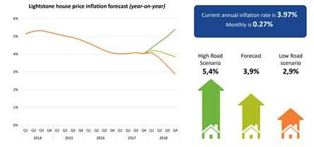 Lightstone House Price Inflation Forecast