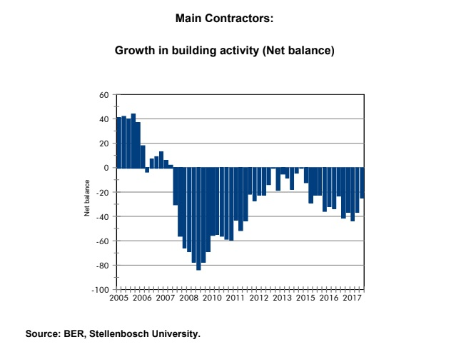 Main Contractors Growth in Building Activity Net Balance