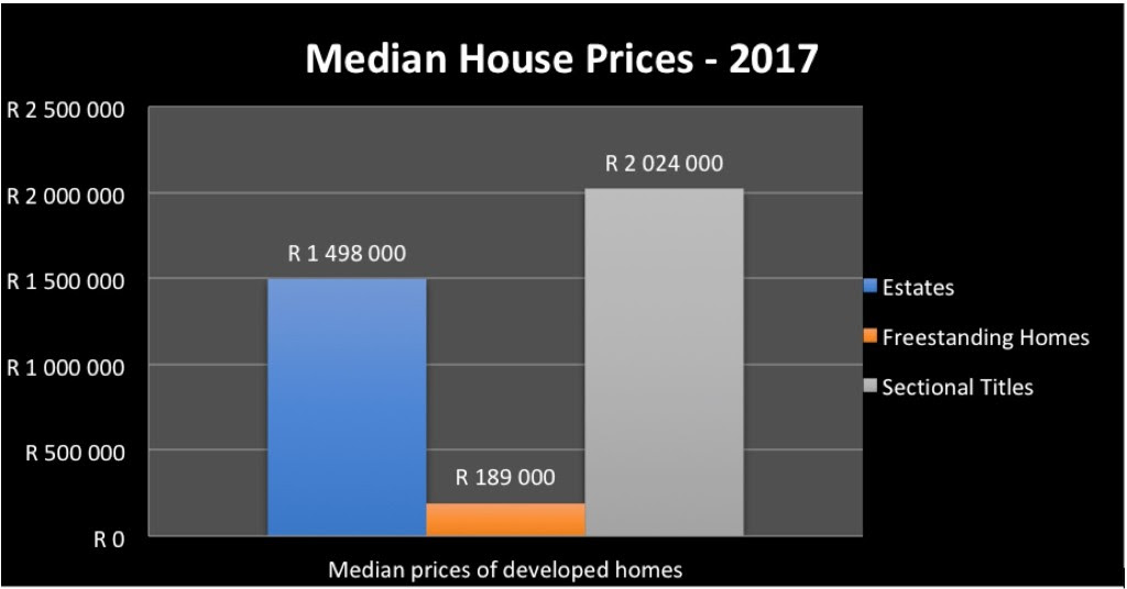 Median House Prices - 2017