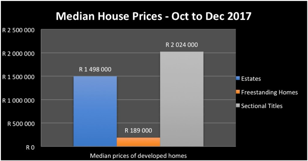 Median House Prices Oct to Dec 2017