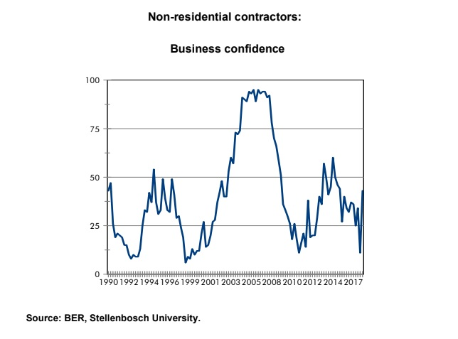 Non residential contractors business confidence