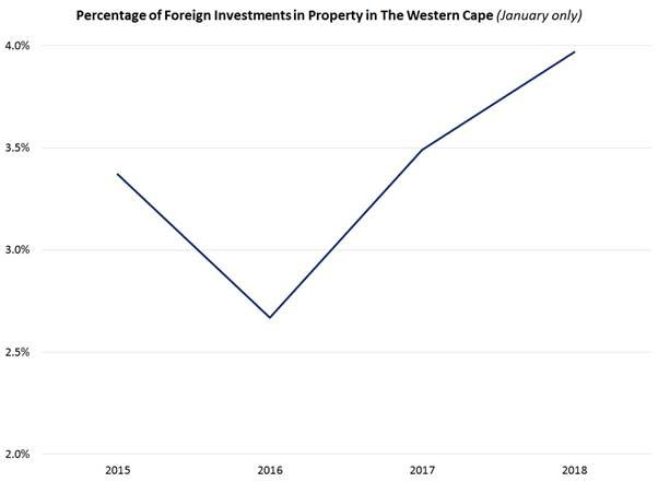 Percentage of Foreign Investments of Property in the Western Cape Lightstone