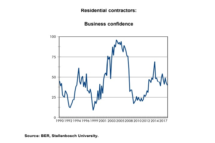 Residential Contractors Business Confidence
