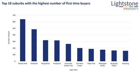 Top Ten Suburbs with the Highest Number of First Time Buyers