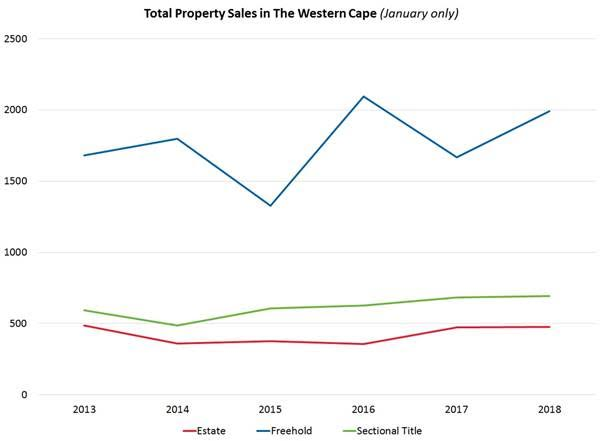 Total Property Sales in the Western Cape Lightstone