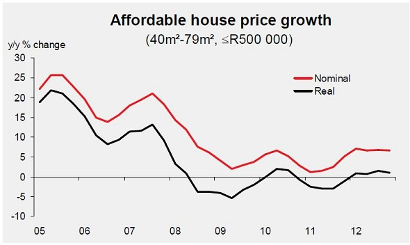 ABSA Affordable Housing Graph