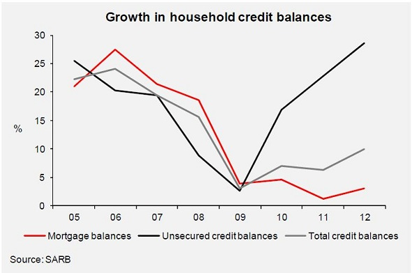 ABSA Growth in Household Credit Balances