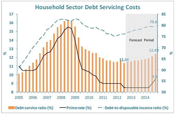 FNB - Household Sector Debt Servicing Costs - Forecast