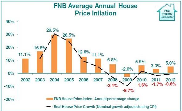 FNB graph