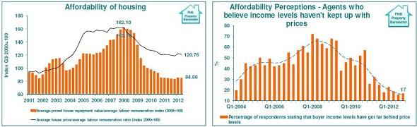 FNB_Affordability