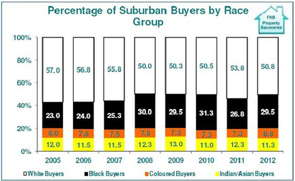 FNB_Percentage of Suburban House Buyers by Race Group