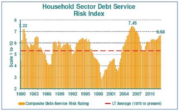 Household Sector Debt Service Risk Index