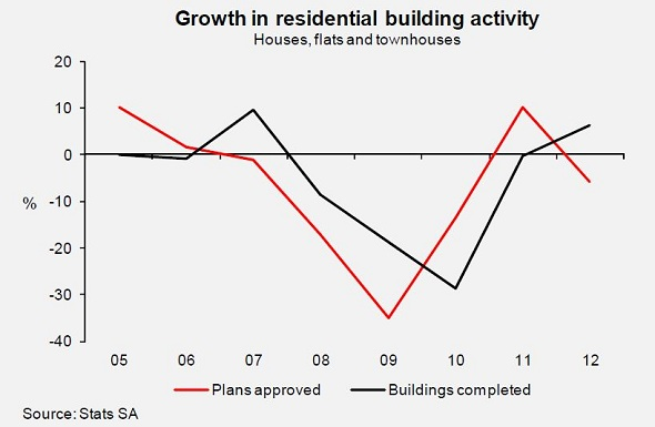 Residential Building Activity