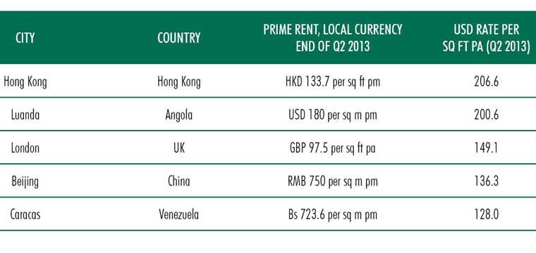 Top-5-Most-Expensive-Energy-Cities---Chart