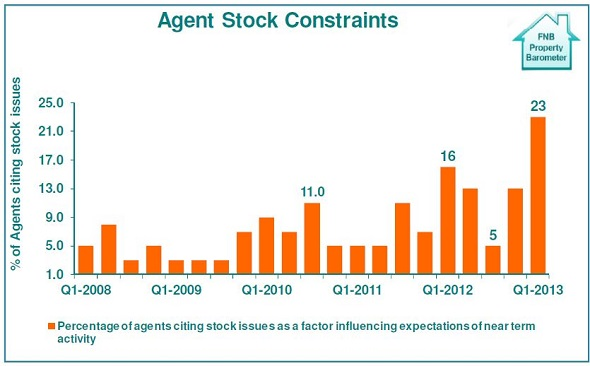 fnb stock graph2